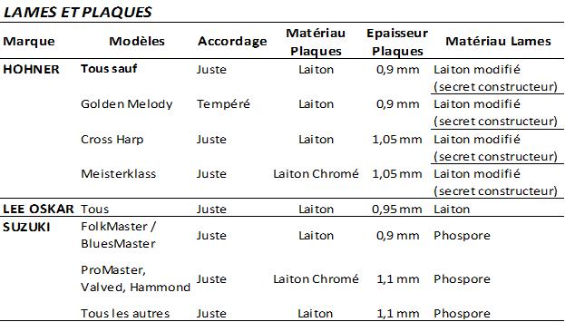 Major-Pigalle-Leader-Harmonica-France-lames-et-plaques